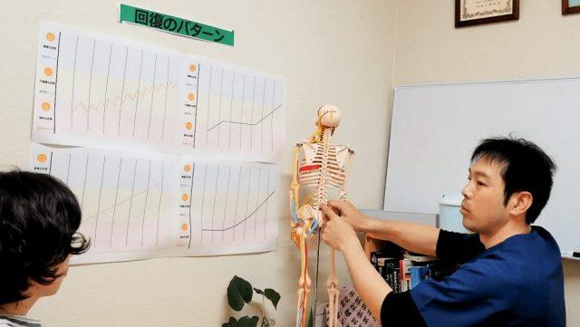 椎間板ヘルニアの説明をしているイメージ